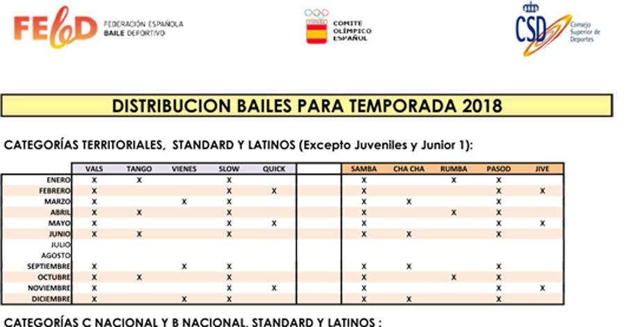 Distribució dels balls per a la temporada 2018