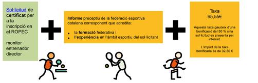 Inscripció tècnics al Registre Oficial de Professionals de l'Esport  | Federació Catalana de Ball Esportiu